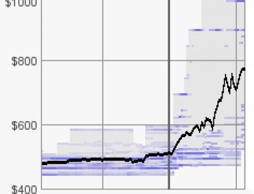 建议理智投资,暴涨后肯定会暴跌!比特币或虚拟货币 价格 是 挖矿机和高端显卡GPU价格 的领先指标!
